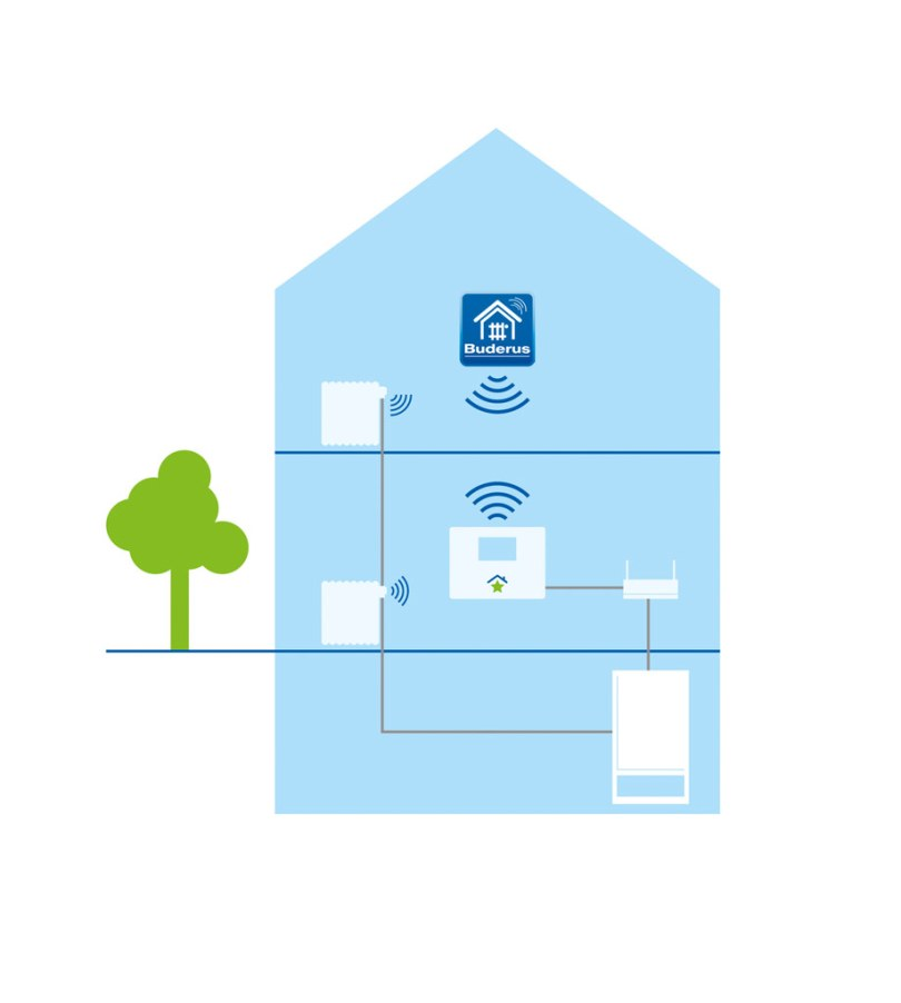 Funktionsweise SmartHome und Buderus