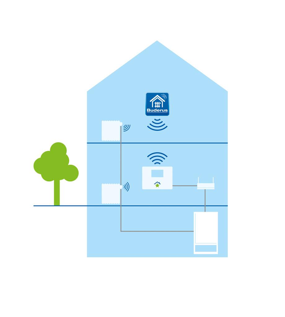 rwe smarthome - die intelligente steuerung für ihr zuhause