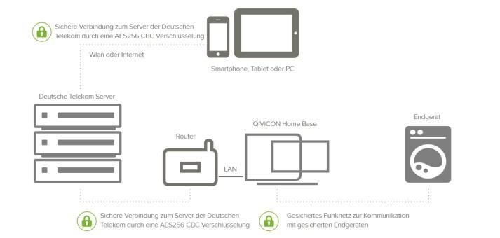 Telekom Smart Home