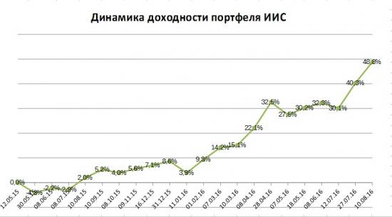 Портфель на ИИС. Август. Рекорд по доходности и новые покупки