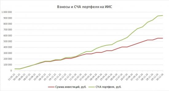 Портфели. Результаты 2016 года. НКНХ пр. и Сбербанк