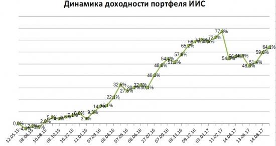 Портфель на ИИС. Продажа Казаньоргсинтез, покупка Роснефти