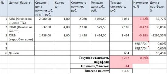 Портфель на ИИС март 2018. Накапливаем Башнефть пр.