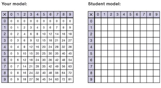 4 Digit By 3 Digit Multiplication Worksheets With Grids