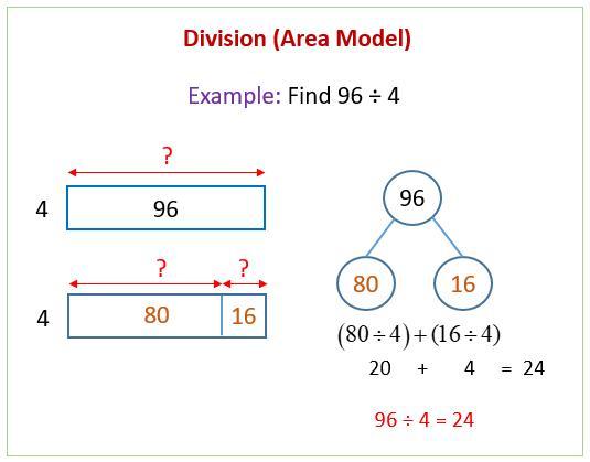 Multiplication Using Area Models Worksheets