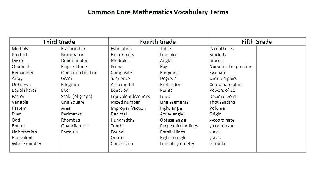 5th Class Math Worksheets Pdf