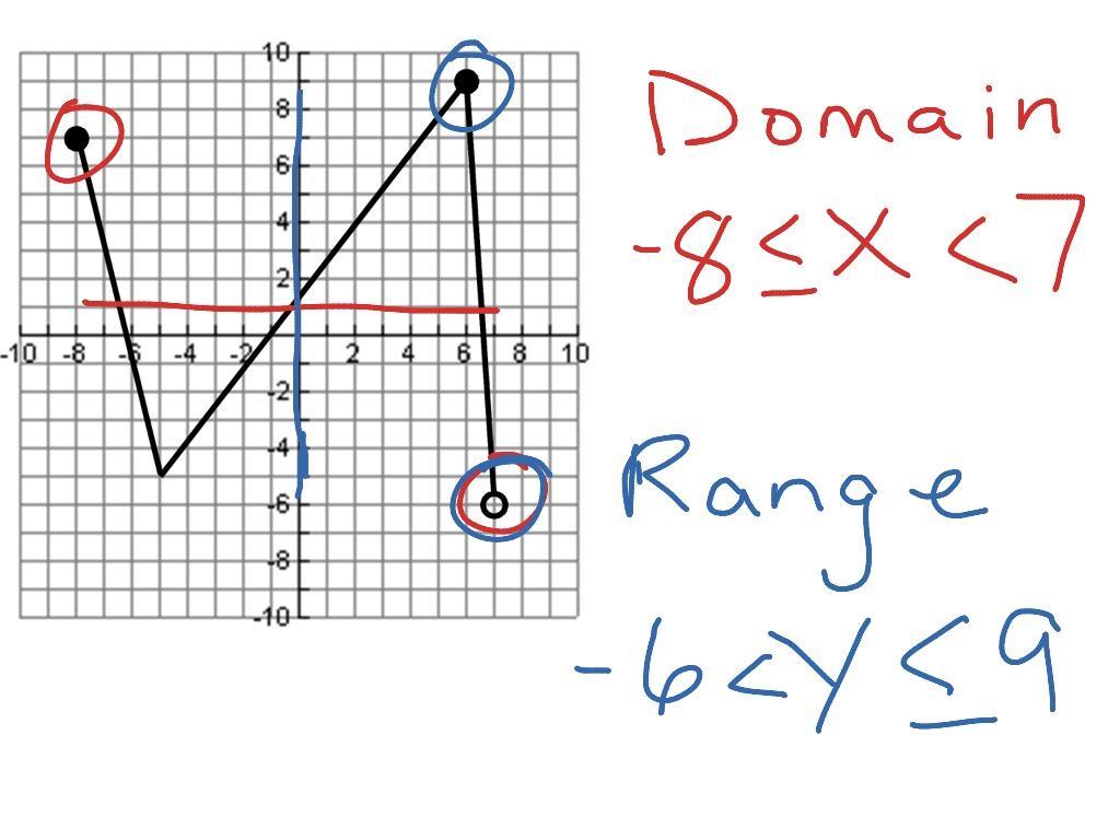 Algebra 1 Functions Domain And Range Worksheet Answers