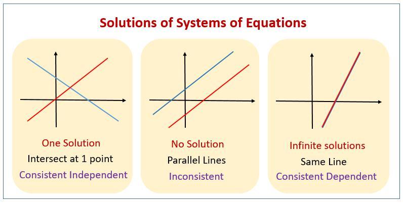 Algebra 1 Worksheet Linear Equation Word Problems