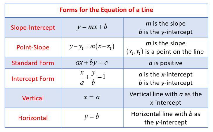Pre Algebra Worksheets Linear Equations