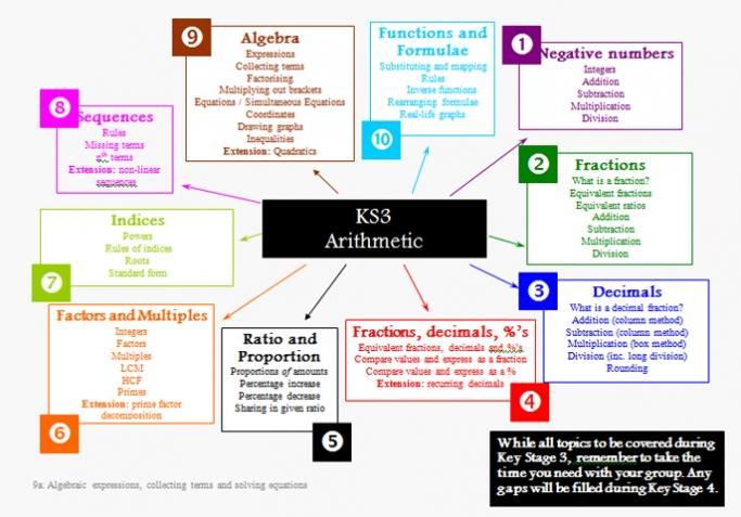 Simple Algebra Worksheets Ks3
