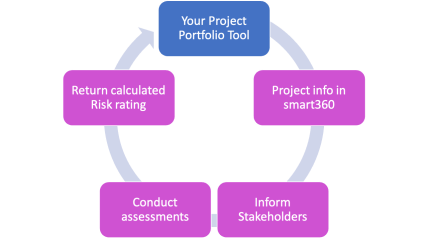ProjectAssessment