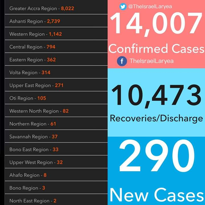 Ghana records 290 new COVID-19 cases