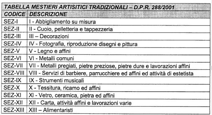 Tabella Mestieri artistici e tradizionali DPR288-2001