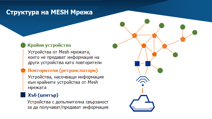 Меш mesh мрежа структура