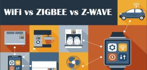 wifi vs z-wave vs zigbee