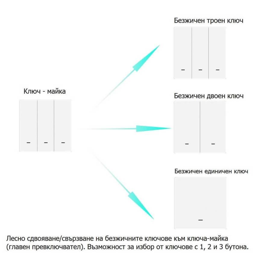 свързване на тройни ключове към главен ключ