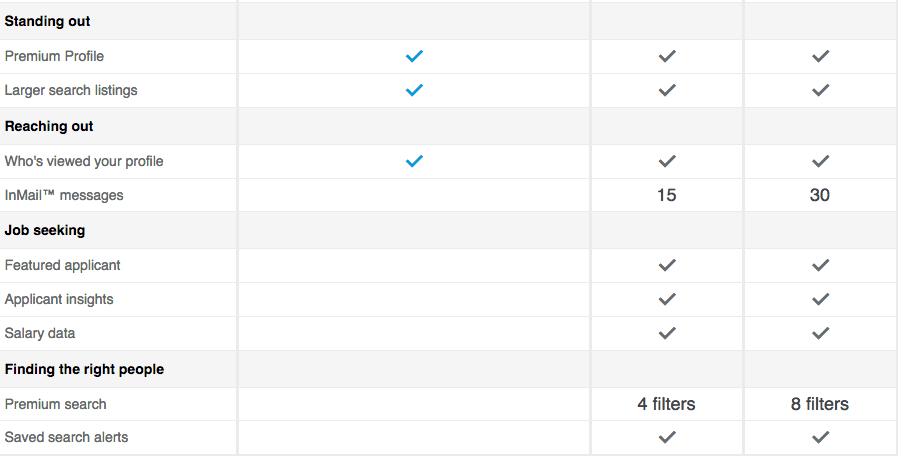 LinkedIn_premium_account