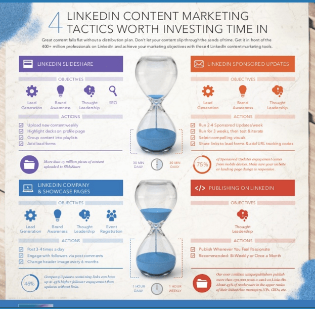 LinkedIn_content_marketing_smartbizz