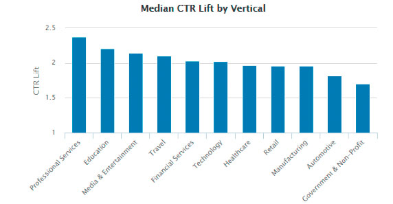 median ctr LinkedIn engagemang sociala medier