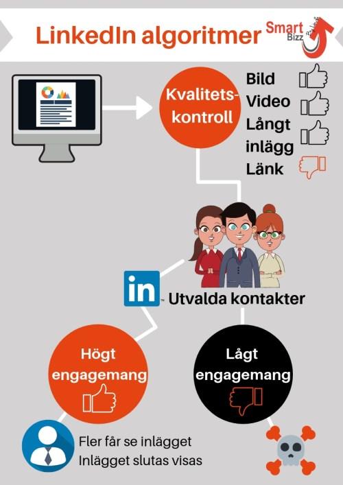 Algoritmer på LinkedIn