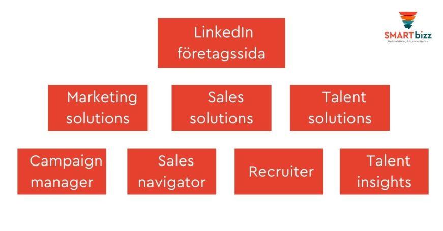 linkedin företagssida produktsida