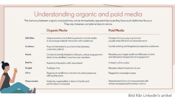 organiskt & betalt innehåll på LinkedIn
