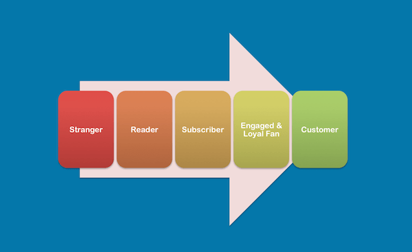 Content Strategy - Image 4