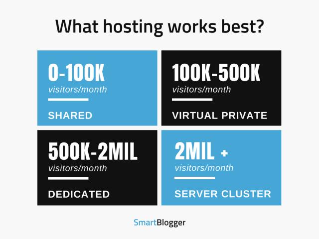 What hosting works best?