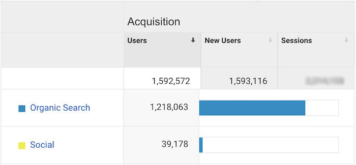 Analisi del traffico di Smart Blogger per fonte