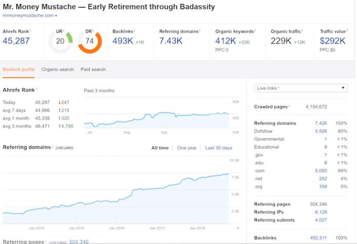 Mr. Money Mustache - Ahrefs Data
