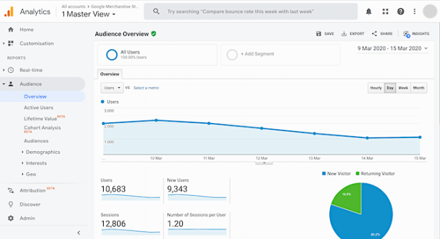 content marketing tools google analytics