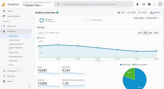 content marketing tools google analytics