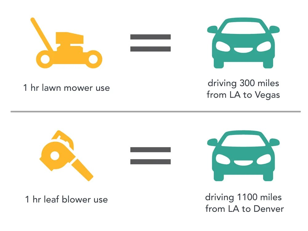 , California to ban gas-powered lawnmowers, leafblowers, chainsaws, generators, The Evepost National News