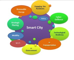 Smart_City_Graph