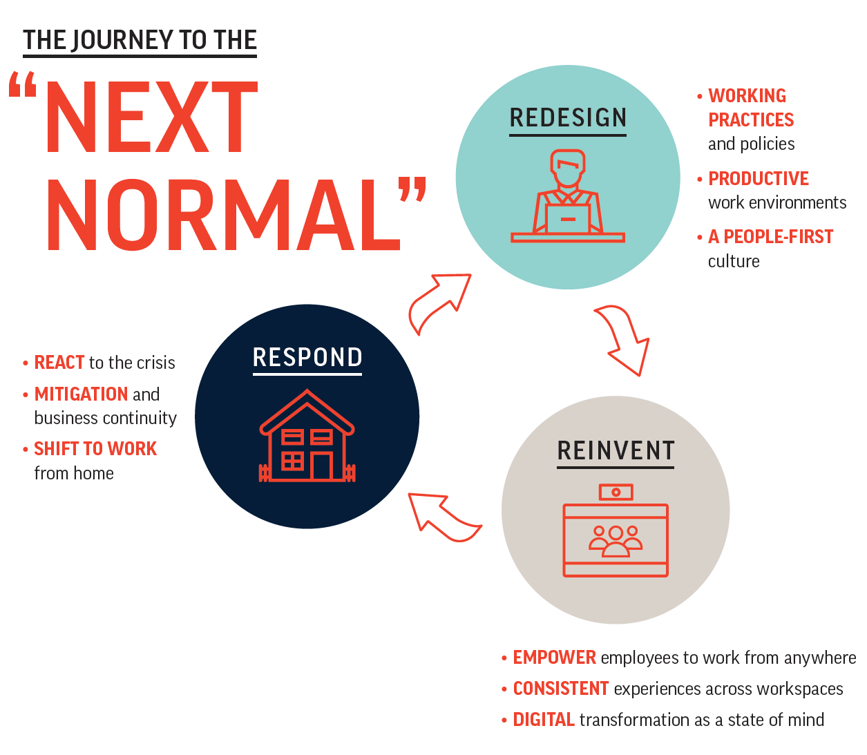The journey to the next normal - Poly