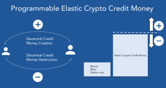 Programmable Elastic Crypto Credit Money