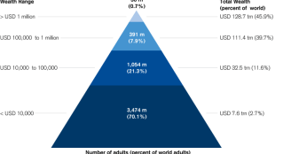 Wealth Pyramide