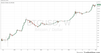 Bitcoin historical price