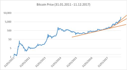 Bitcoin price development