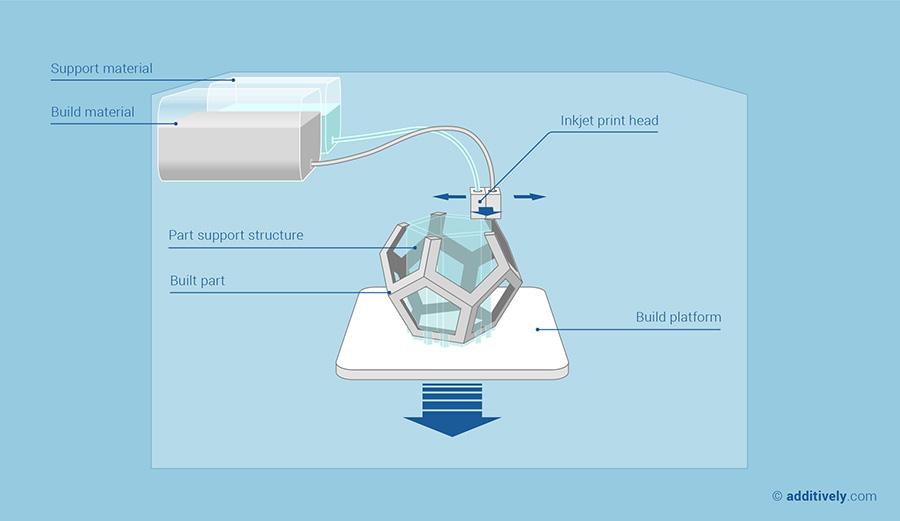 3D Printing - Material Jetting