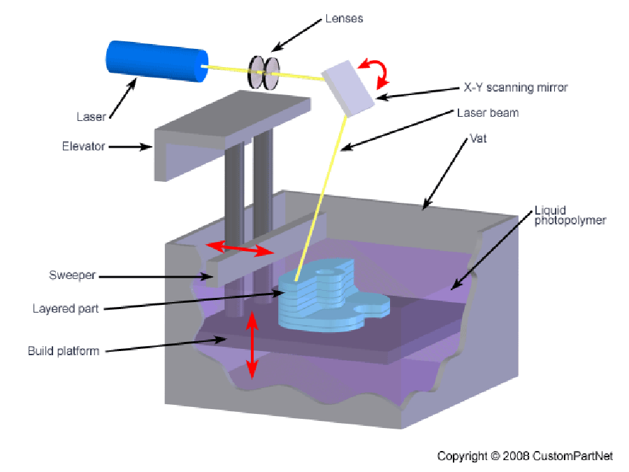 3D Printing - Stereolithography