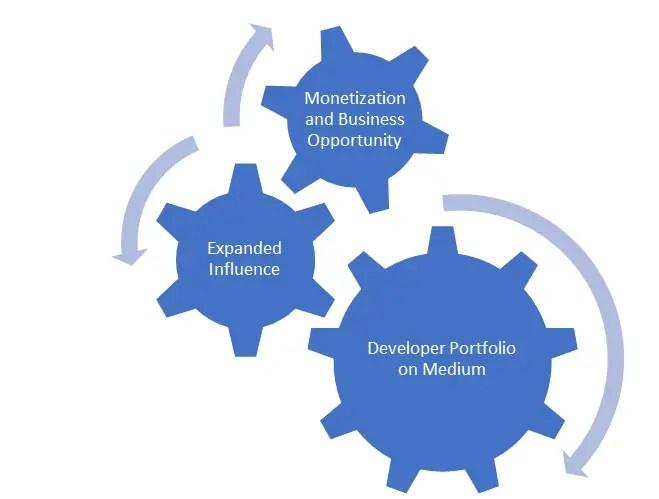 Build Your Developer Portfolio on Medium