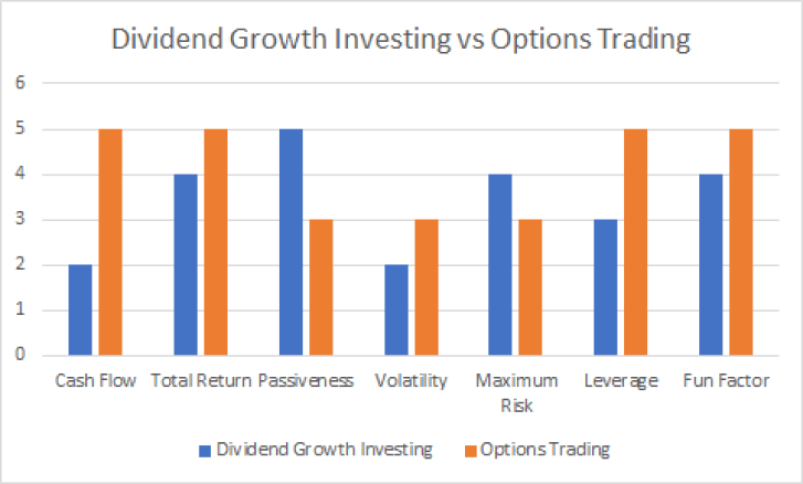 Cash Flow Investing: Options Trading vs Dividend Growth Investing