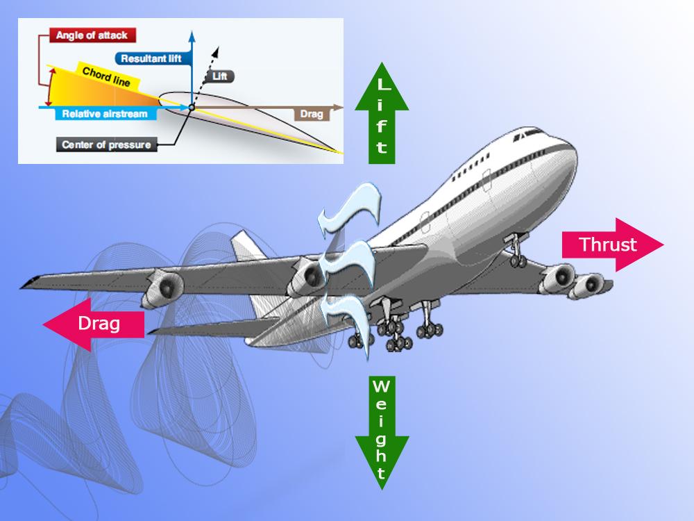 Aerodynamics copy