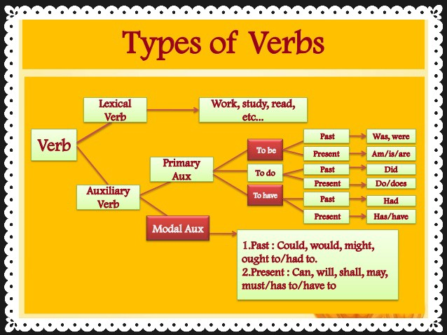 Auxiliary Verbs: An Introduction 1