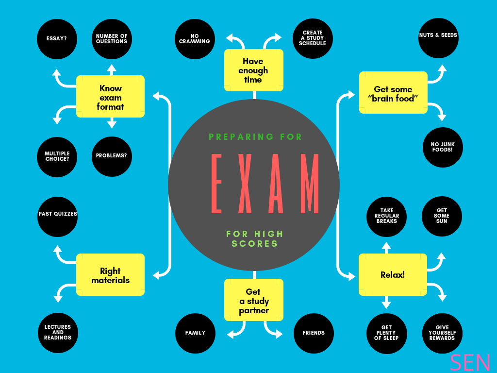 Preparation For Board Exam: Top Tips and Tricks