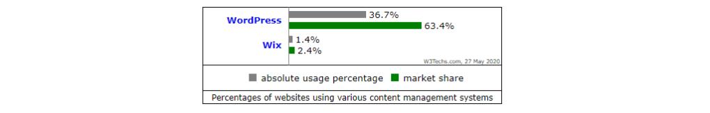 مقارنة بين WordPress وWix