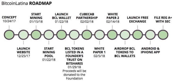 bcl-whitepaper-timeline