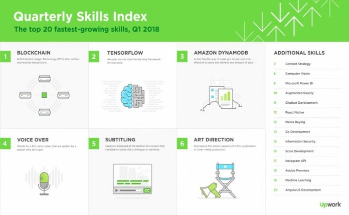 upwork skills q1 2018 blockchain jobs tops