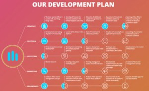 elirtex development plan